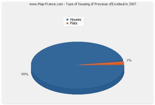 Type of housing of Preyssac-d'Excideuil in 2007
