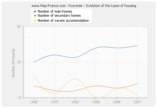 Puyrenier : Evolution of the types of housing