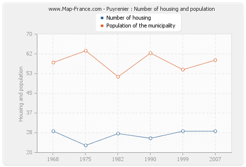 Puyrenier : Number of housing and population