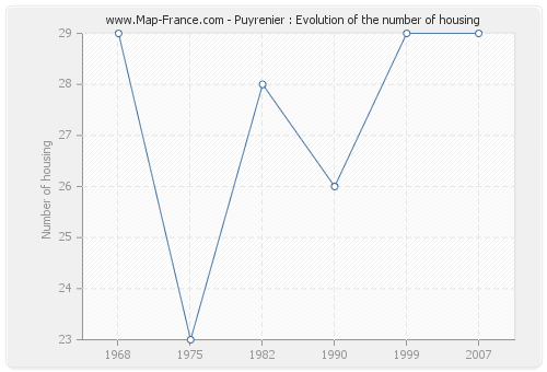 Puyrenier : Evolution of the number of housing