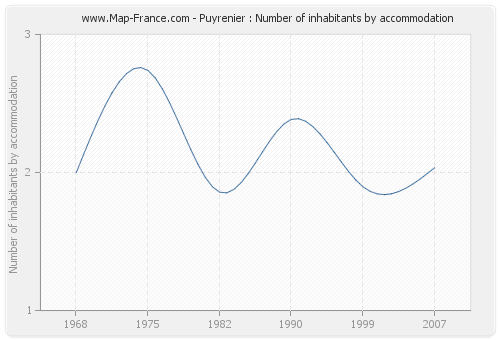 Puyrenier : Number of inhabitants by accommodation