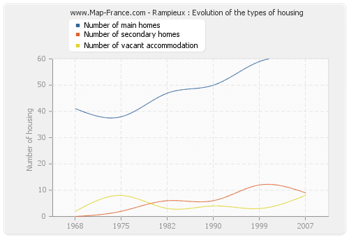 Rampieux : Evolution of the types of housing