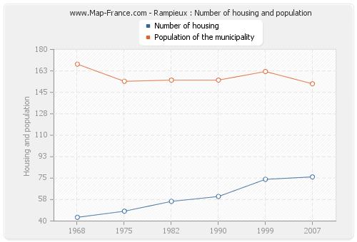 Rampieux : Number of housing and population