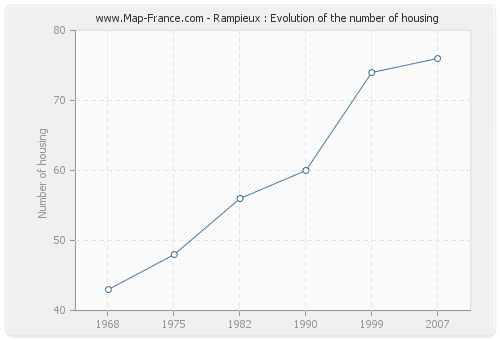 Rampieux : Evolution of the number of housing