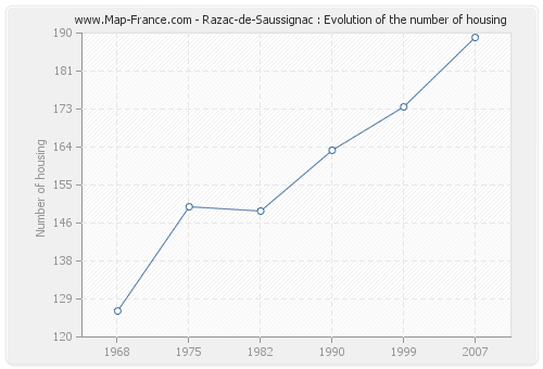 Razac-de-Saussignac : Evolution of the number of housing
