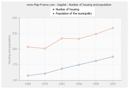 Sagelat : Number of housing and population