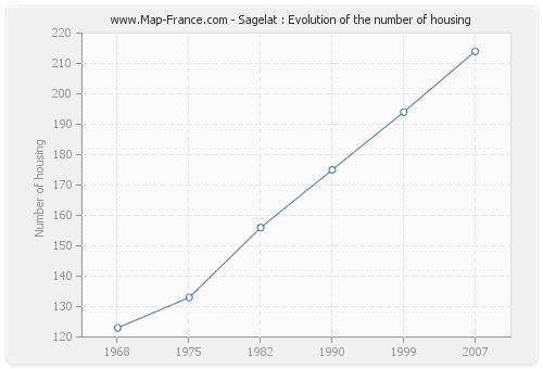 Sagelat : Evolution of the number of housing