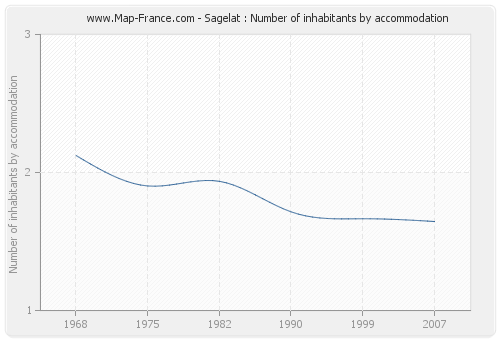 Sagelat : Number of inhabitants by accommodation