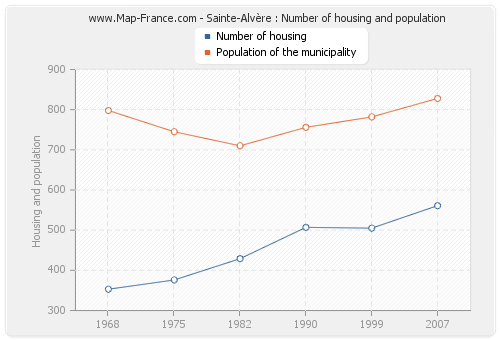 Sainte-Alvère : Number of housing and population