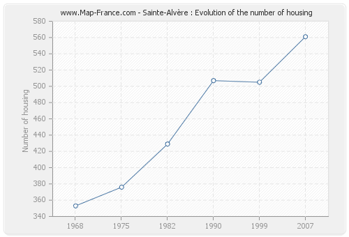 Sainte-Alvère : Evolution of the number of housing