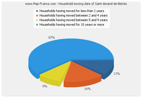 Household moving date of Saint-Amand-de-Belvès