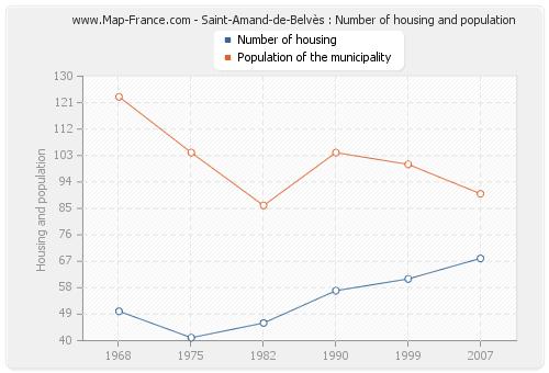 Saint-Amand-de-Belvès : Number of housing and population