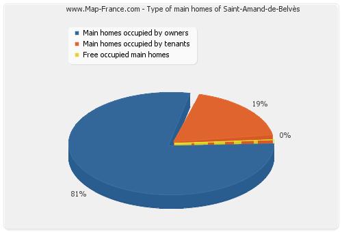 Type of main homes of Saint-Amand-de-Belvès