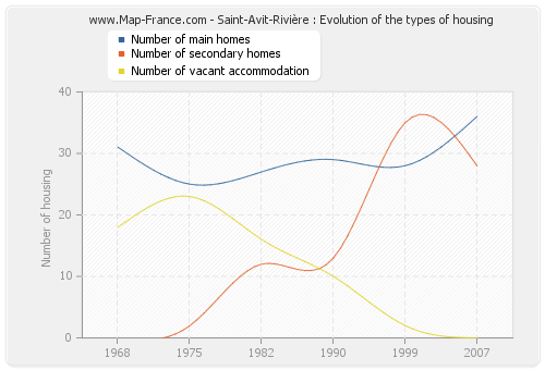 Saint-Avit-Rivière : Evolution of the types of housing
