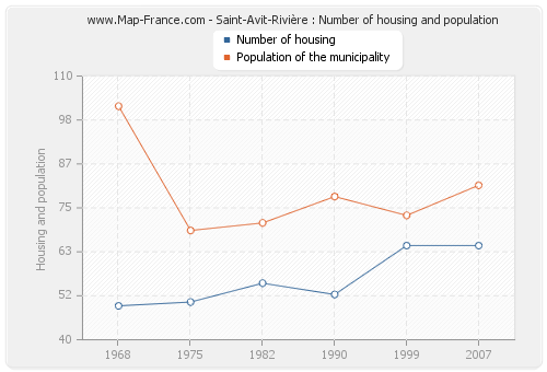 Saint-Avit-Rivière : Number of housing and population