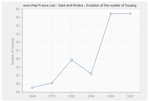 Saint-Avit-Rivière : Evolution of the number of housing
