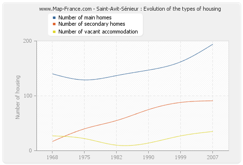 Saint-Avit-Sénieur : Evolution of the types of housing