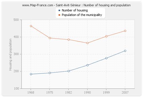 Saint-Avit-Sénieur : Number of housing and population
