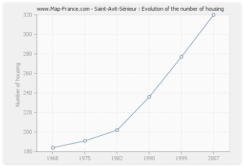 Saint-Avit-Sénieur : Evolution of the number of housing