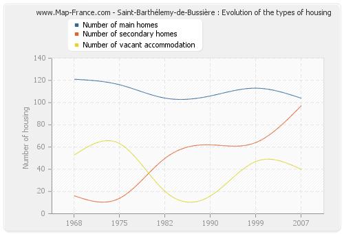 Saint-Barthélemy-de-Bussière : Evolution of the types of housing
