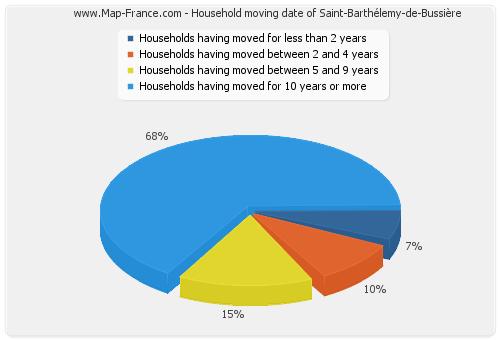 Household moving date of Saint-Barthélemy-de-Bussière