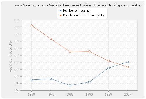 Saint-Barthélemy-de-Bussière : Number of housing and population