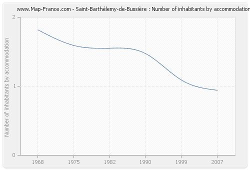 Saint-Barthélemy-de-Bussière : Number of inhabitants by accommodation