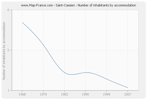 Saint-Cassien : Number of inhabitants by accommodation