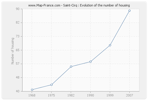 Saint-Cirq : Evolution of the number of housing