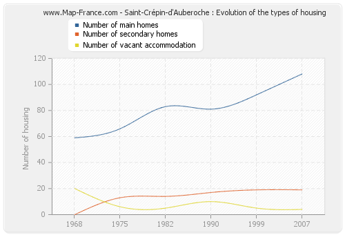 Saint-Crépin-d'Auberoche : Evolution of the types of housing