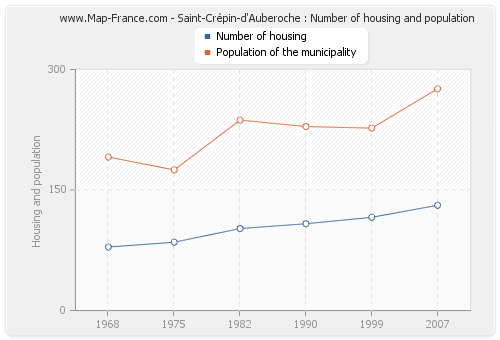 Saint-Crépin-d'Auberoche : Number of housing and population