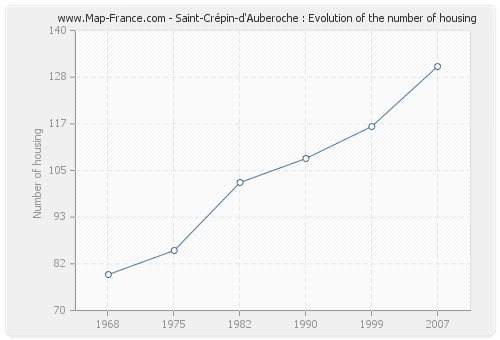 Saint-Crépin-d'Auberoche : Evolution of the number of housing