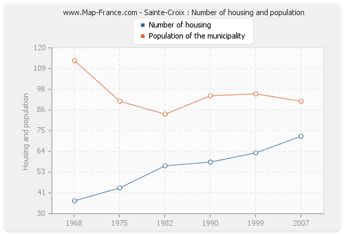 Sainte-Croix : Number of housing and population