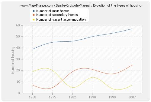 Sainte-Croix-de-Mareuil : Evolution of the types of housing