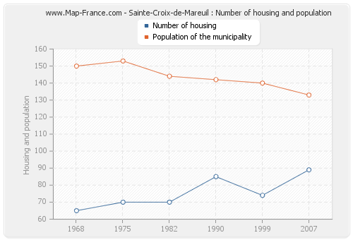Sainte-Croix-de-Mareuil : Number of housing and population