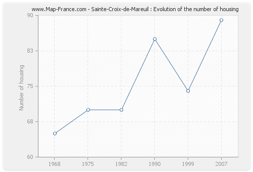 Sainte-Croix-de-Mareuil : Evolution of the number of housing