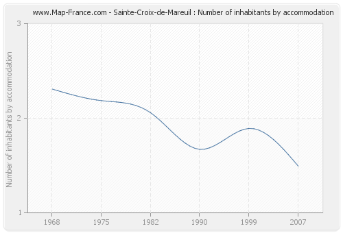 Sainte-Croix-de-Mareuil : Number of inhabitants by accommodation