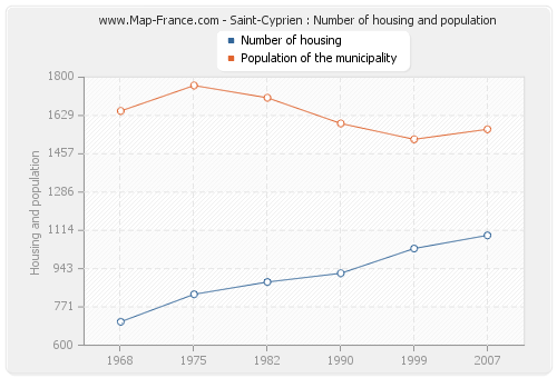 Saint-Cyprien : Number of housing and population