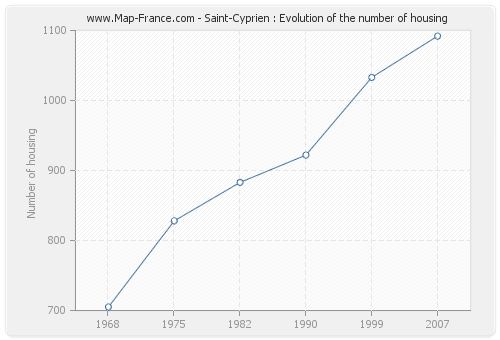 Saint-Cyprien : Evolution of the number of housing