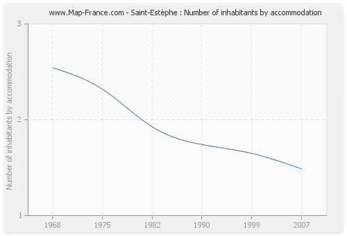 Saint-Estèphe : Number of inhabitants by accommodation