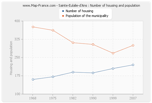 Sainte-Eulalie-d'Ans : Number of housing and population