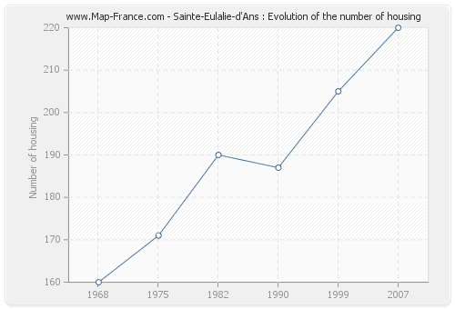 Sainte-Eulalie-d'Ans : Evolution of the number of housing