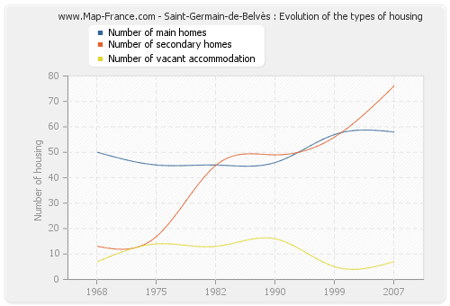 Saint-Germain-de-Belvès : Evolution of the types of housing