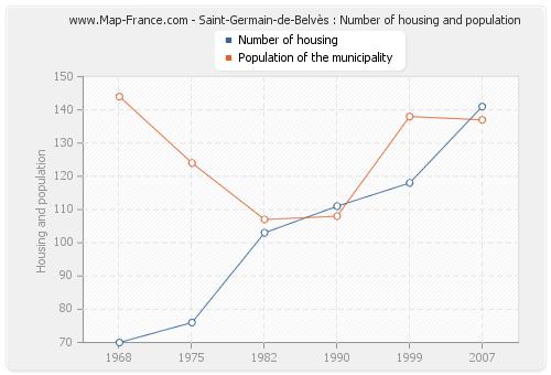 Saint-Germain-de-Belvès : Number of housing and population