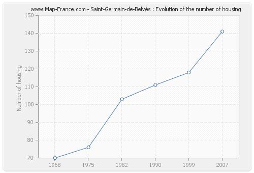 Saint-Germain-de-Belvès : Evolution of the number of housing
