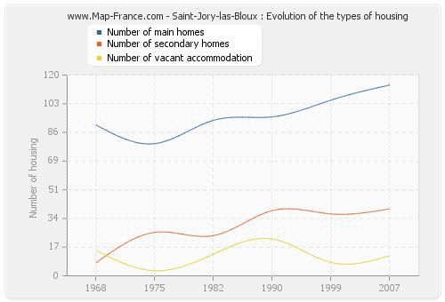 Saint-Jory-las-Bloux : Evolution of the types of housing