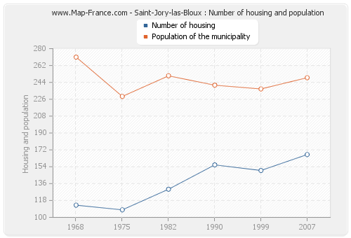 Saint-Jory-las-Bloux : Number of housing and population