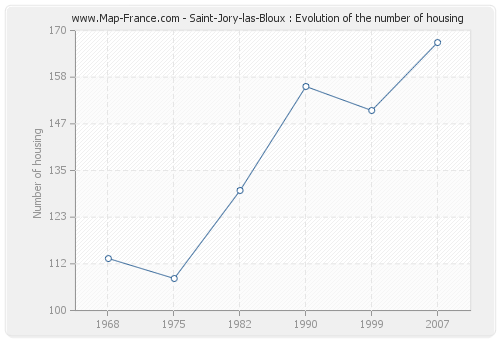 Saint-Jory-las-Bloux : Evolution of the number of housing