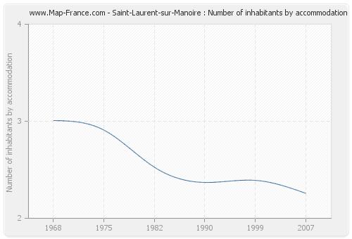 Saint-Laurent-sur-Manoire : Number of inhabitants by accommodation