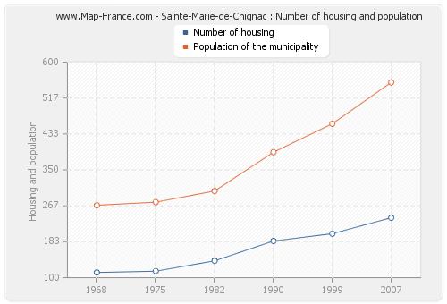Sainte-Marie-de-Chignac : Number of housing and population